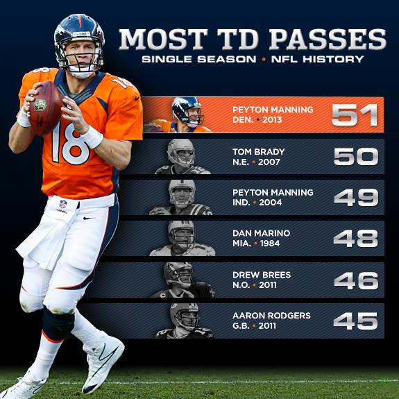 PeytonManningRecorde